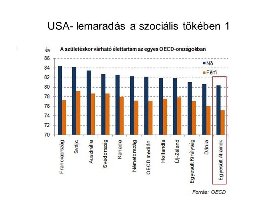 USA- lemaradás a szociális tőkében 1