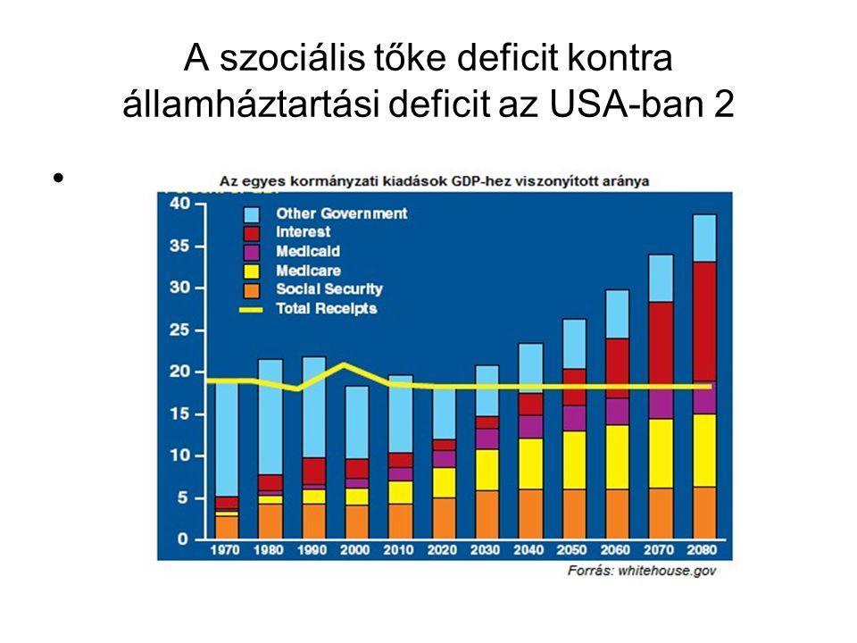 A szociális tőke deficit kontra államháztartási deficit az USA-ban 2