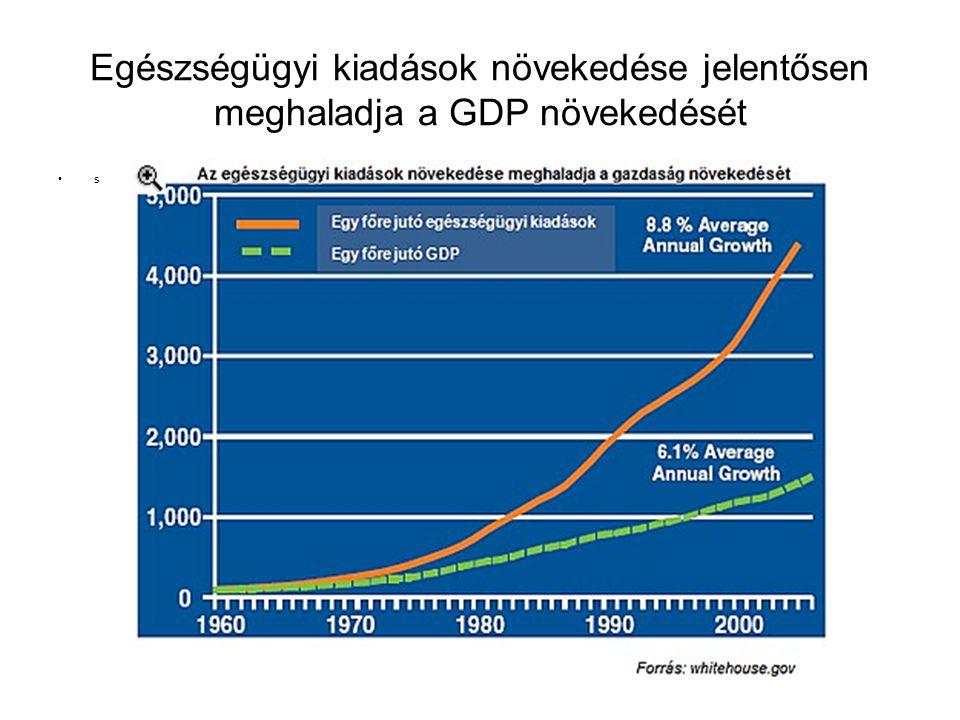 Egészségügyi kiadások növekedése jelentősen meghaladja a GDP növekedését