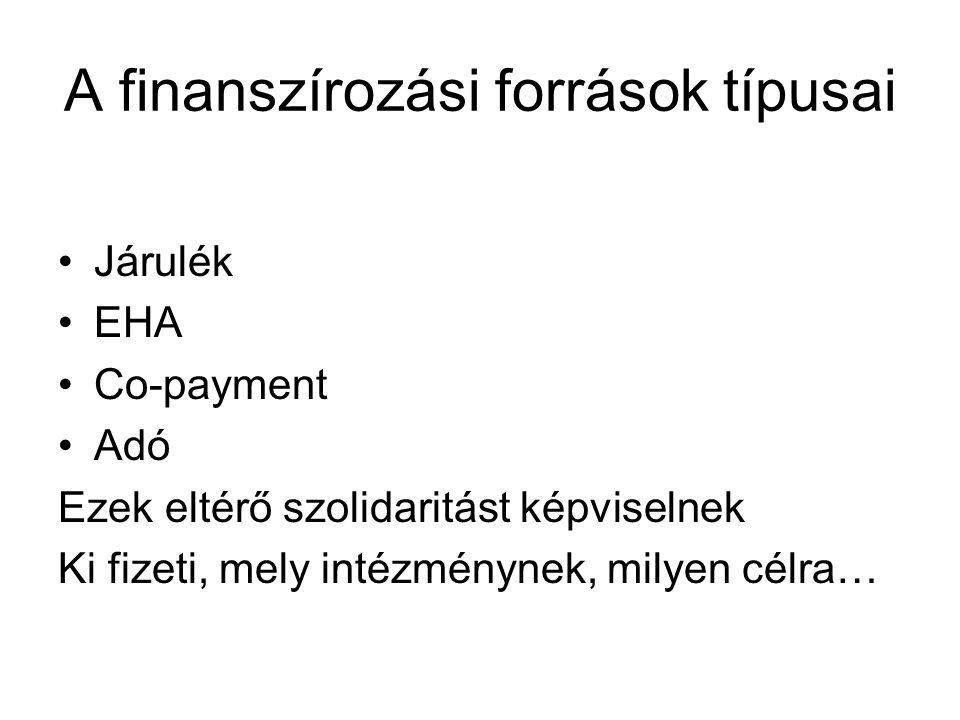 A finanszírozási források típusai