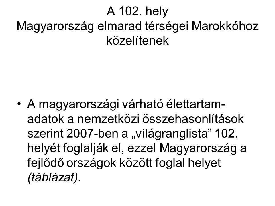A 102. hely Magyarország elmarad térségei Marokkóhoz közelítenek