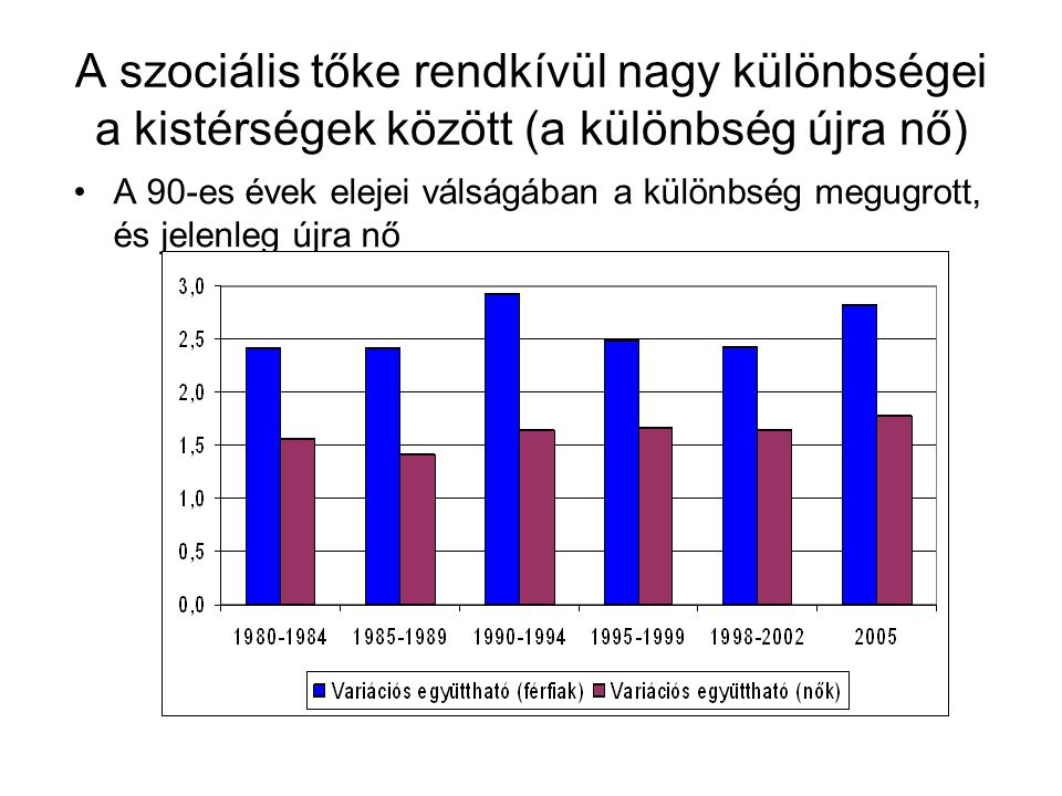 A szociális tőke rendkívül nagy különbségei a kistérségek között (a különbség újra nő)