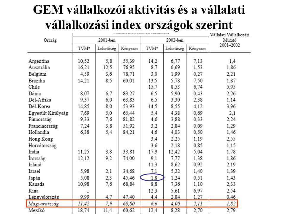 GEM vállalkozói aktivitás és a vállalati vállalkozási index országok szerint