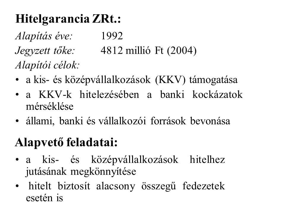 Hitelgarancia ZRt.: Alapvető feladatai: Alapítás éve: 1992