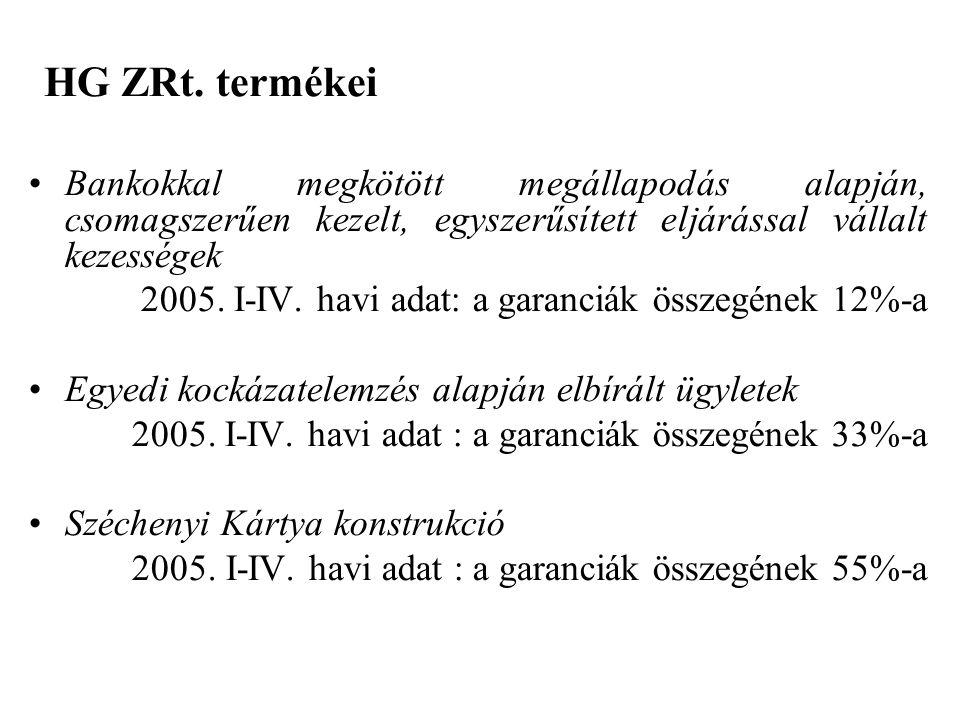 HG ZRt. termékei Bankokkal megkötött megállapodás alapján, csomagszerűen kezelt, egyszerűsített eljárással vállalt kezességek.