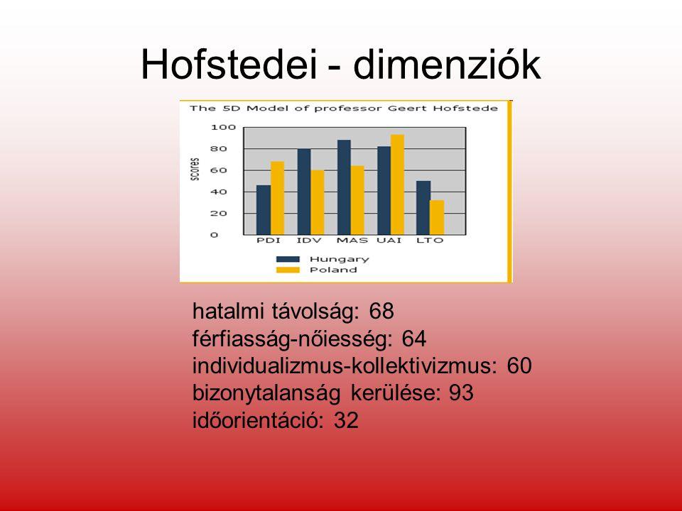 Hofstedei - dimenziók hatalmi távolság: 68 férfiasság-nőiesség: 64