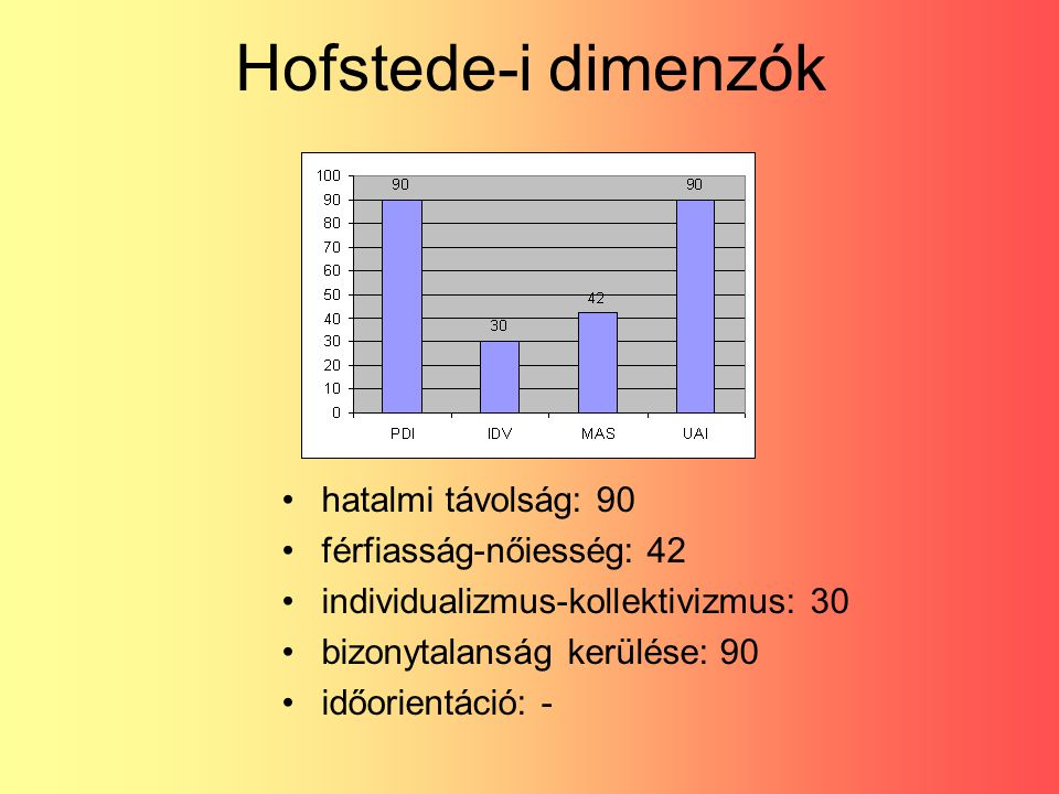 Hofstede-i dimenzók hatalmi távolság: 90 férfiasság-nőiesség: 42