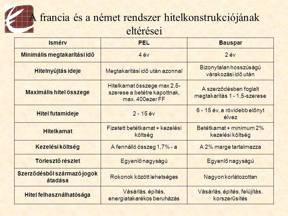 A francia és a német rendszer hitelkonstrukciójának eltérései
