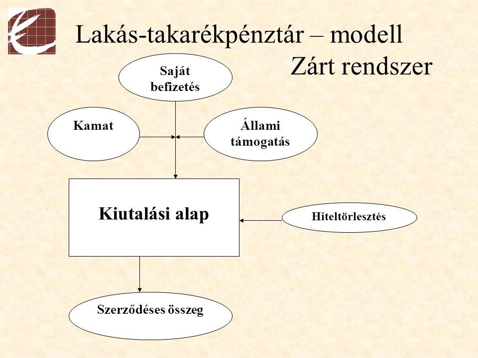 Lakás-takarékpénztár – modell Zárt rendszer