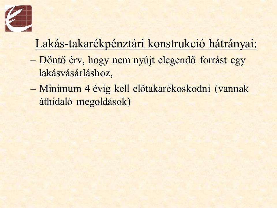 Lakás-takarékpénztári konstrukció hátrányai: