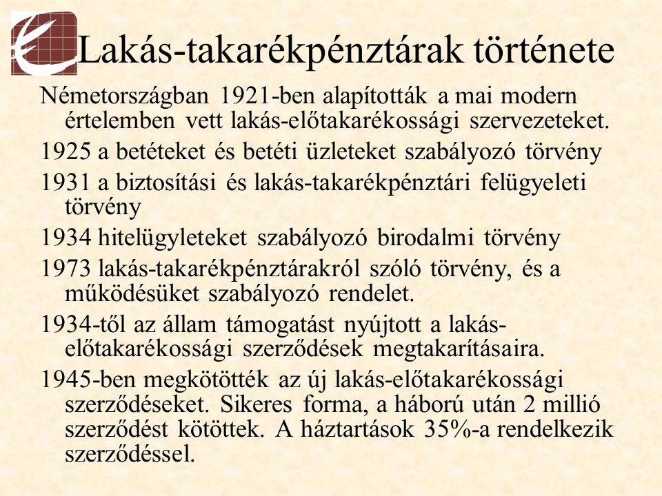Lakás-takarékpénztárak története