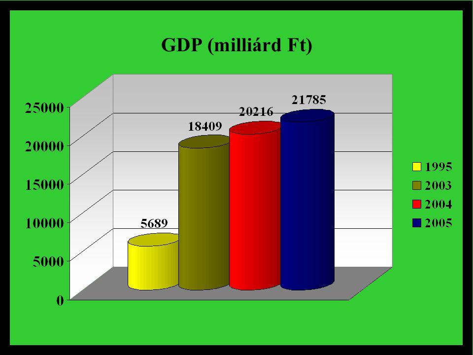 GDP (milliárd Ft)