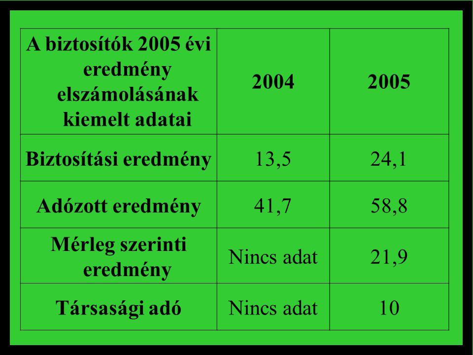 A biztosítók 2005 évi eredmény elszámolásának kiemelt adatai 2004 2005