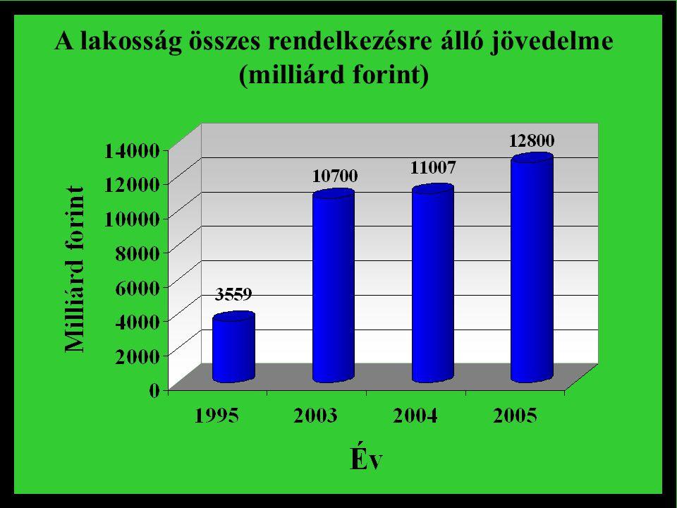 A lakosság összes rendelkezésre álló jövedelme (milliárd forint)