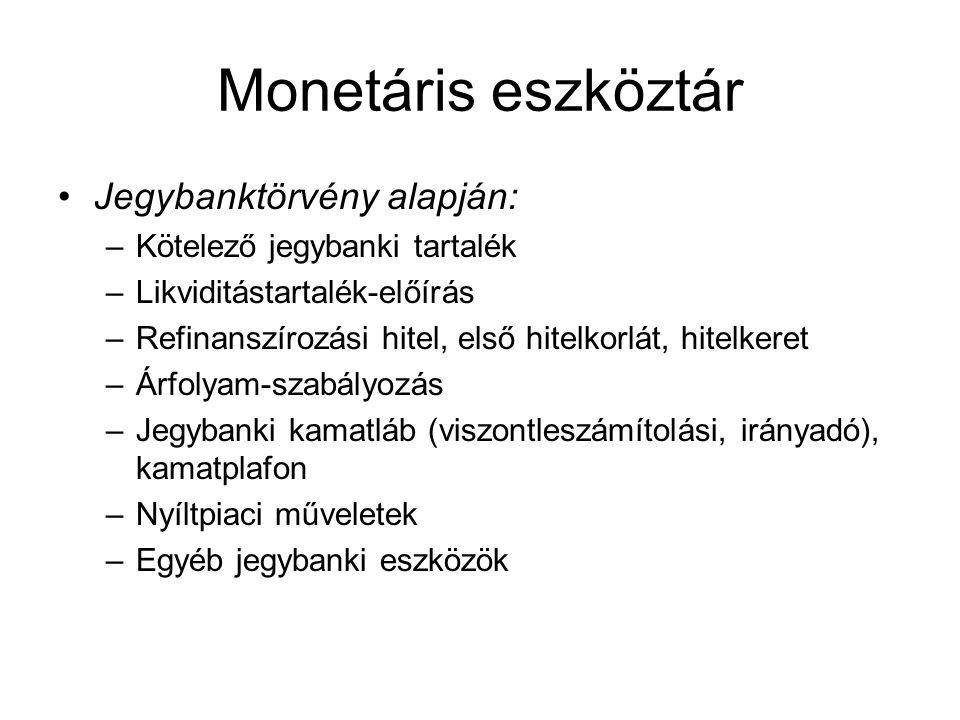 Monetáris eszköztár Jegybanktörvény alapján: