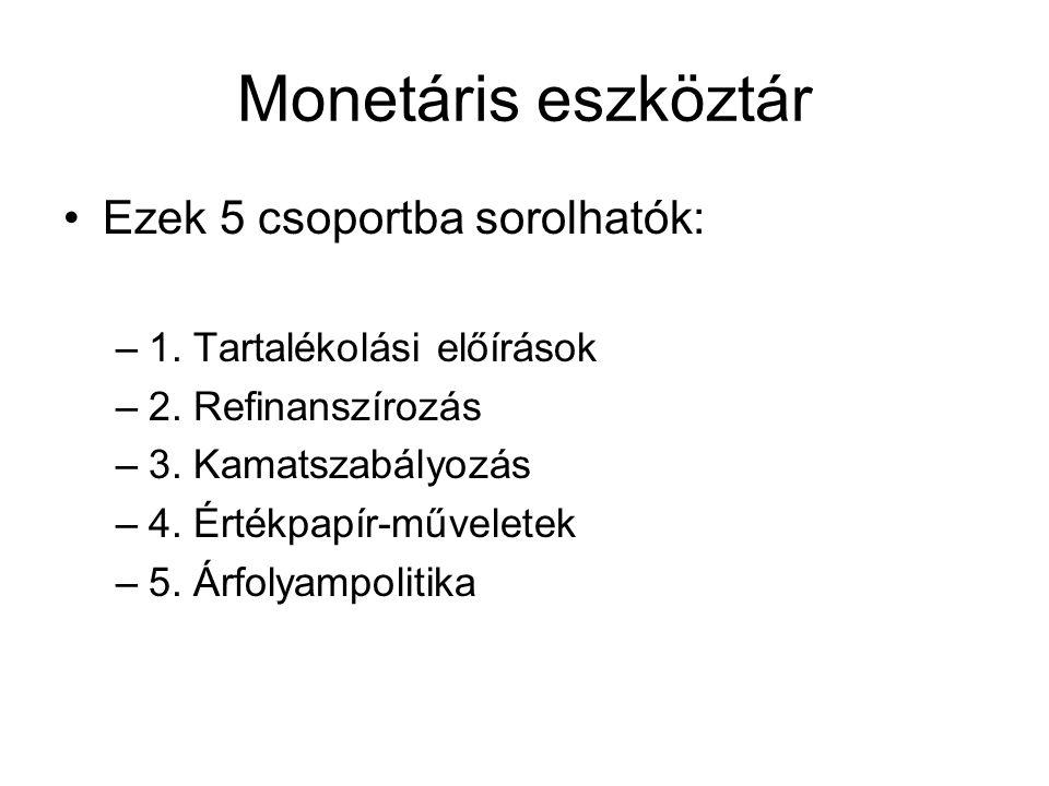 Monetáris eszköztár Ezek 5 csoportba sorolhatók: