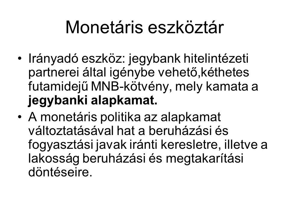 Monetáris eszköztár
