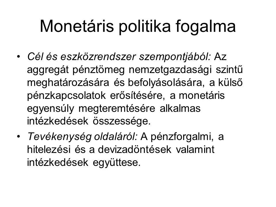 Monetáris politika fogalma