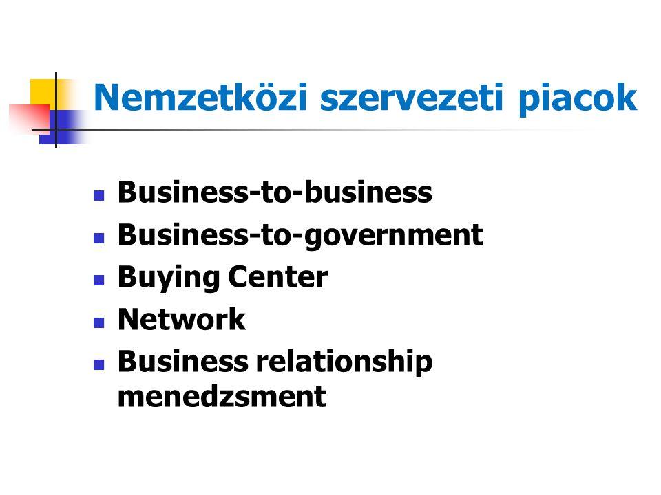 Nemzetközi szervezeti piacok