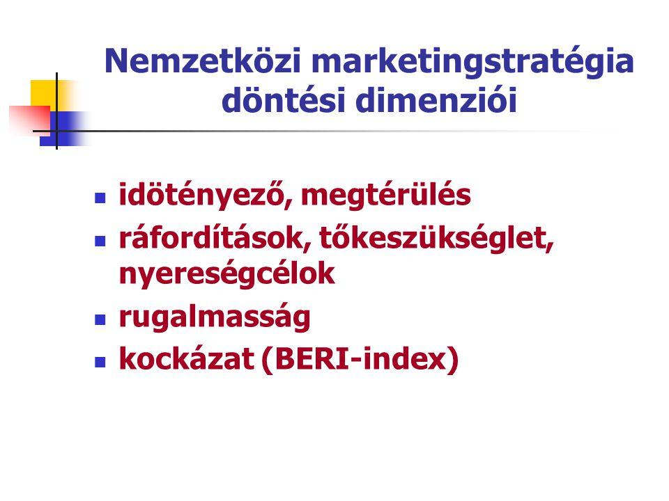 Nemzetközi marketingstratégia döntési dimenziói