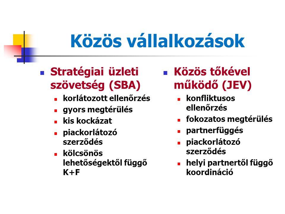 Közös vállalkozások Stratégiai üzleti szövetség (SBA)
