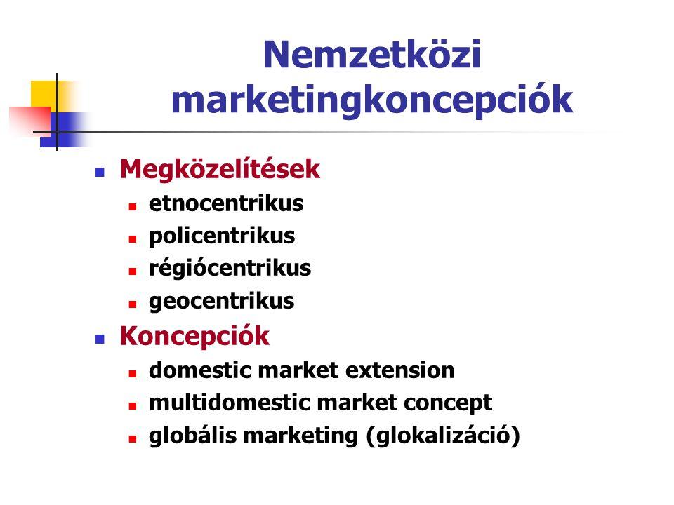 Nemzetközi marketingkoncepciók