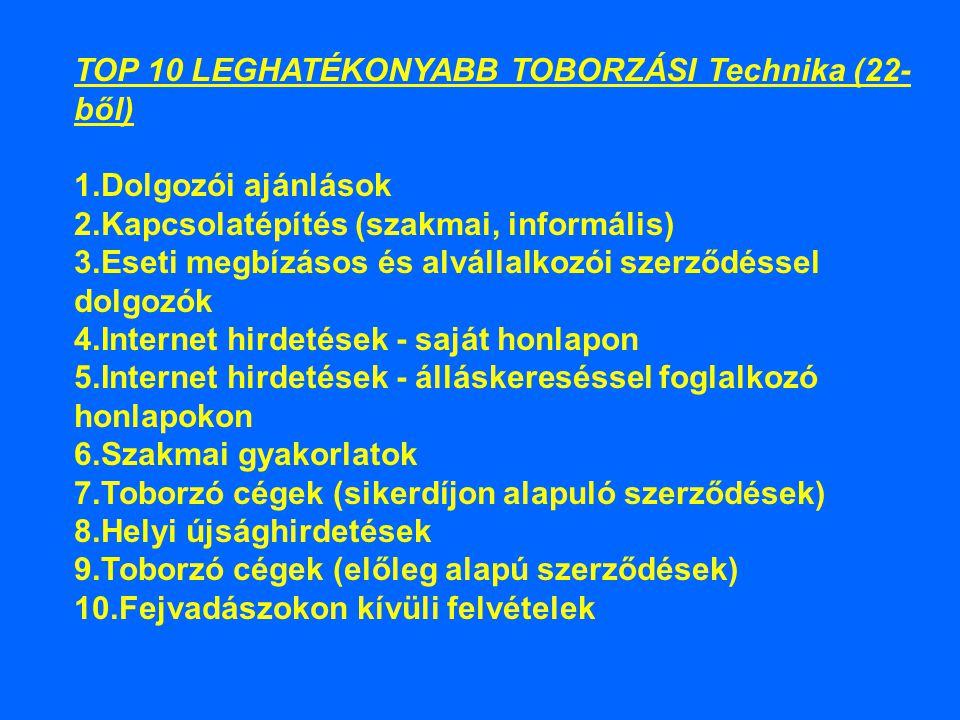 TOP 10 LEGHATÉKONYABB TOBORZÁSI Technika (22-ből) 1
