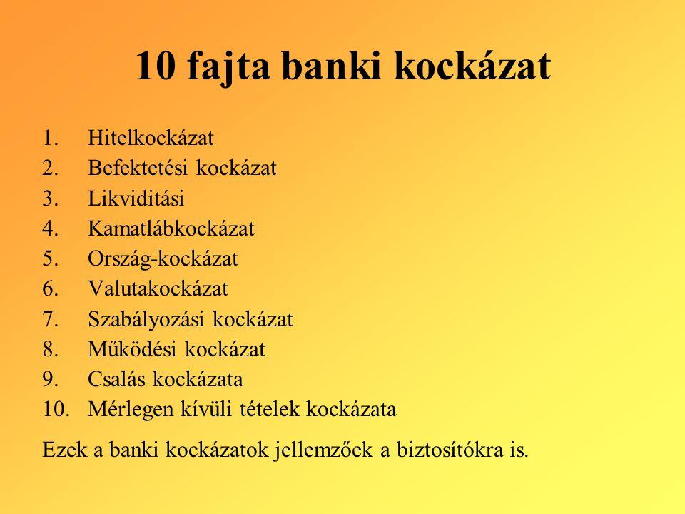 10 fajta banki kockázat Hitelkockázat Befektetési kockázat Likviditási