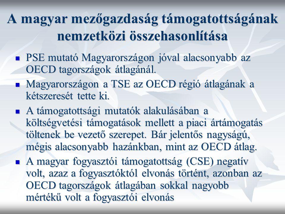 A magyar mezőgazdaság támogatottságának nemzetközi összehasonlítása