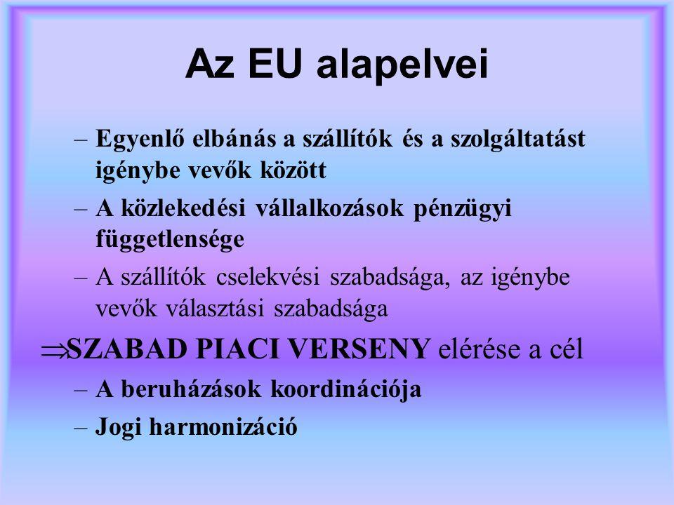 Az EU alapelvei SZABAD PIACI VERSENY elérése a cél