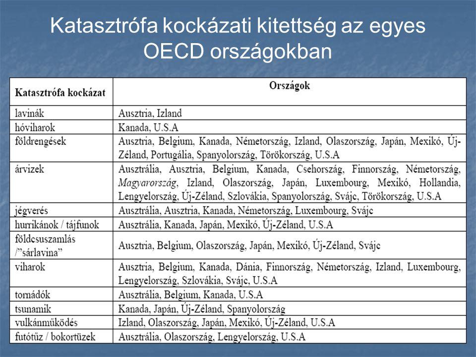 Katasztrófa kockázati kitettség az egyes OECD országokban