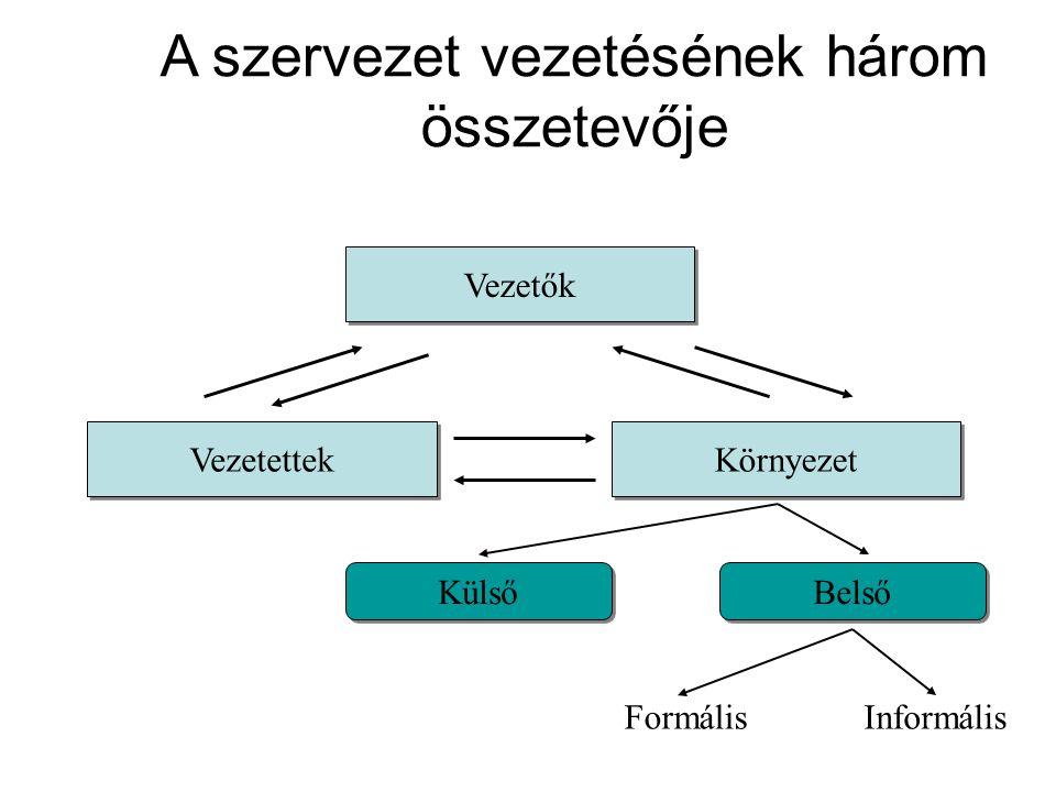 A szervezet vezetésének három összetevője