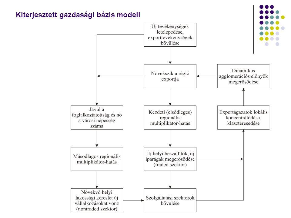 Kiterjesztett gazdasági bázis modell