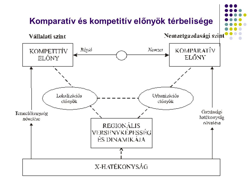 Komparatív és kompetitív előnyök térbelisége