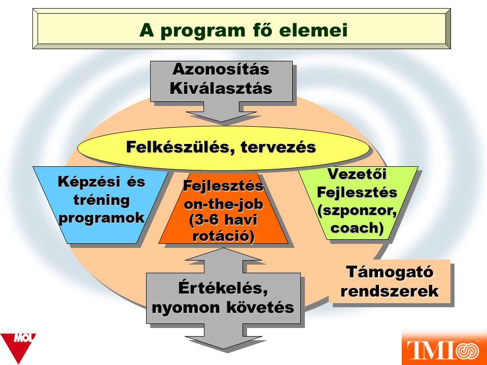 A program fő elemei Azonosítás Kiválasztás Felkészülés, tervezés