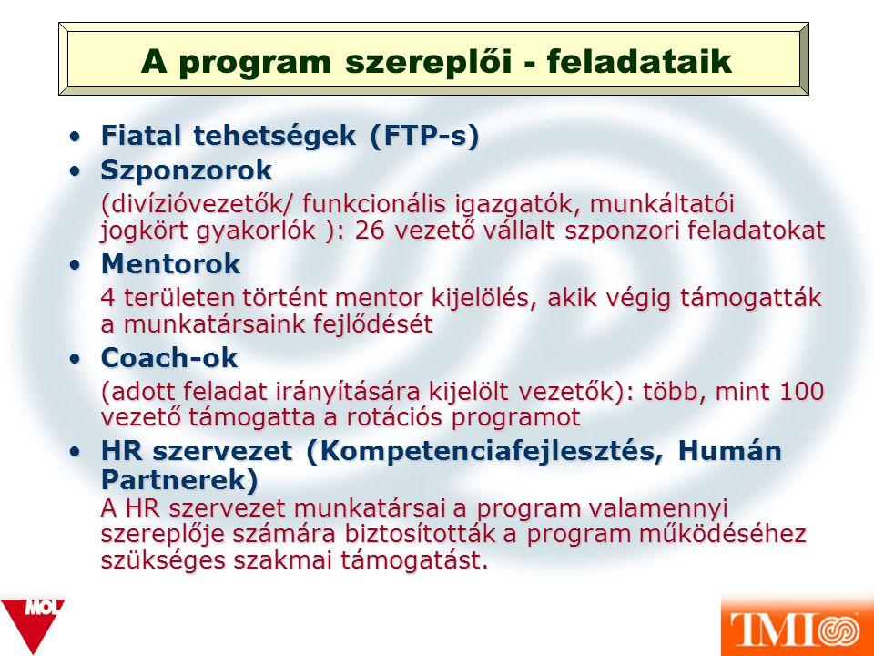 A program szereplői - feladataik
