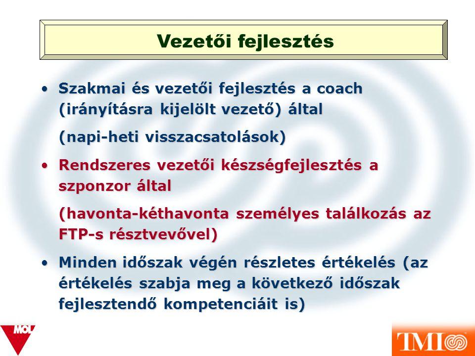 Vezetői fejlesztés Szakmai és vezetői fejlesztés a coach (irányításra kijelölt vezető) által. (napi-heti visszacsatolások)