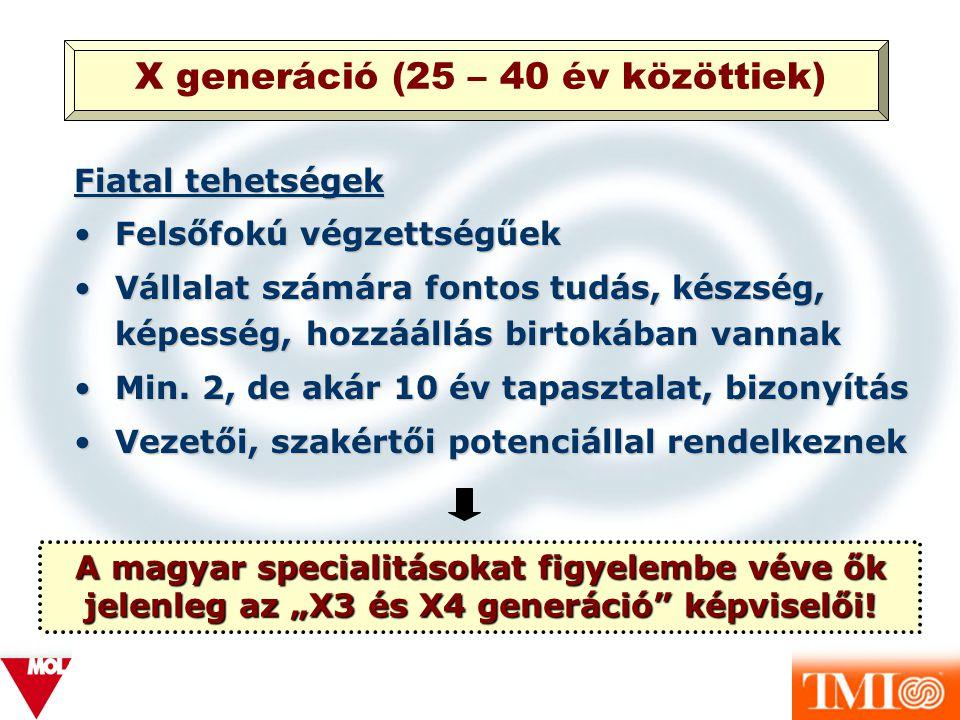 X generáció (25 – 40 év közöttiek)