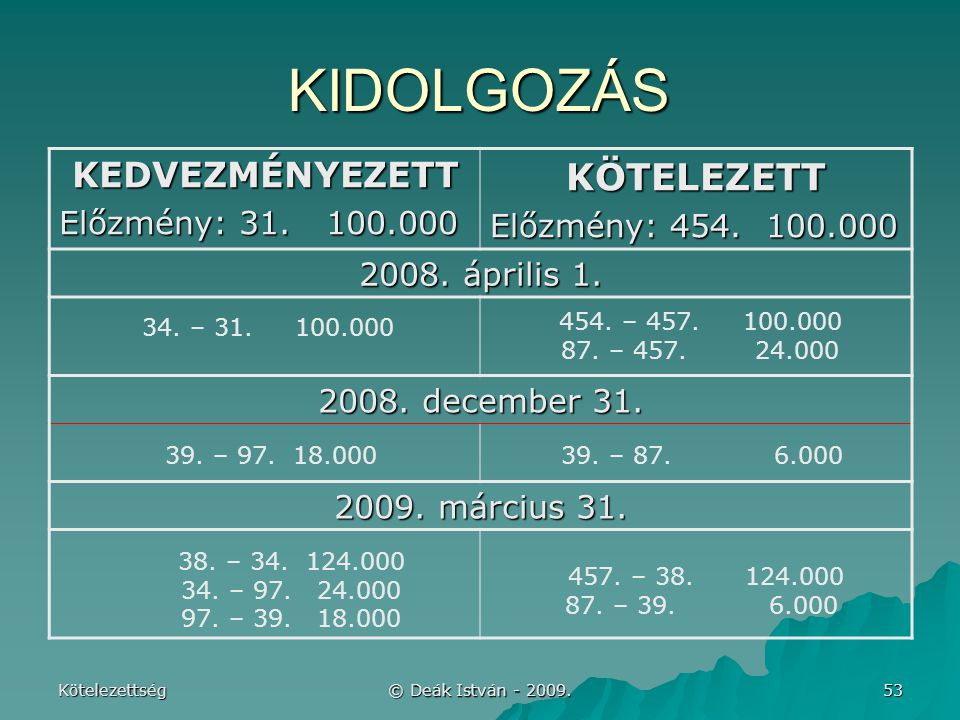 KIDOLGOZÁS KÖTELEZETT KEDVEZMÉNYEZETT Előzmény: 454. 100.000