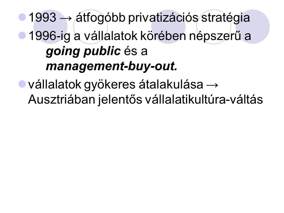 1993 → átfogóbb privatizációs stratégia