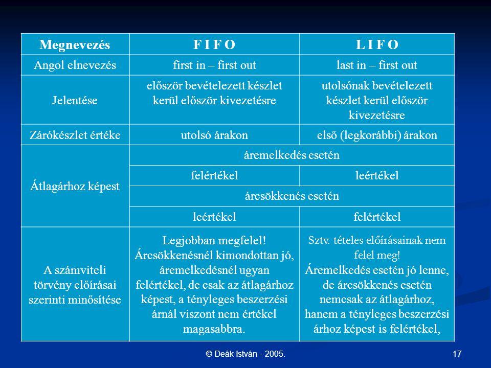 Megnevezés F I F O L I F O Angol elnevezés first in – first out