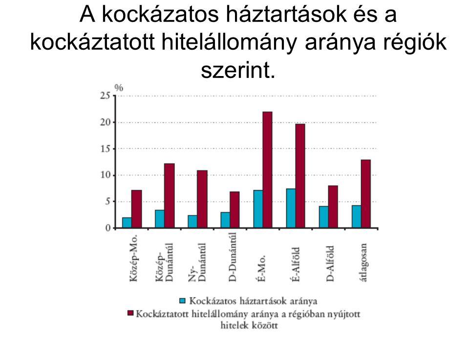 A kockázatos háztartások és a kockáztatott hitelállomány aránya régiók szerint.