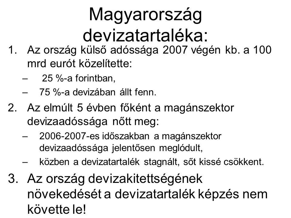 Magyarország devizatartaléka: