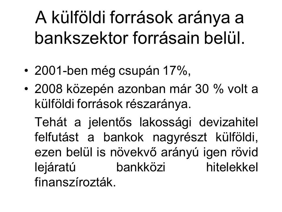 A külföldi források aránya a bankszektor forrásain belül.