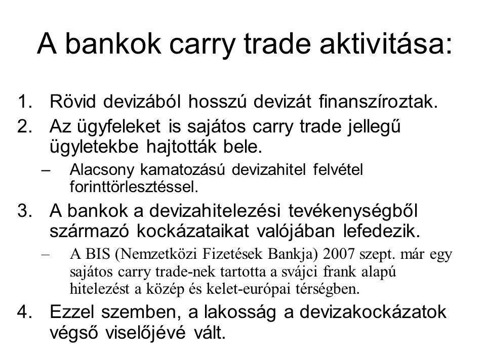 A bankok carry trade aktivitása: