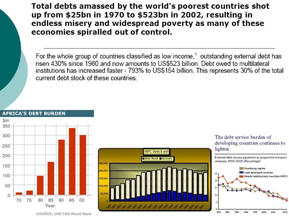 Total debts amassed by the world s poorest countries shot up from $25bn in 1970 to $523bn in 2002, resulting in endless misery and widespread poverty as many of these economies spiralled out of control.