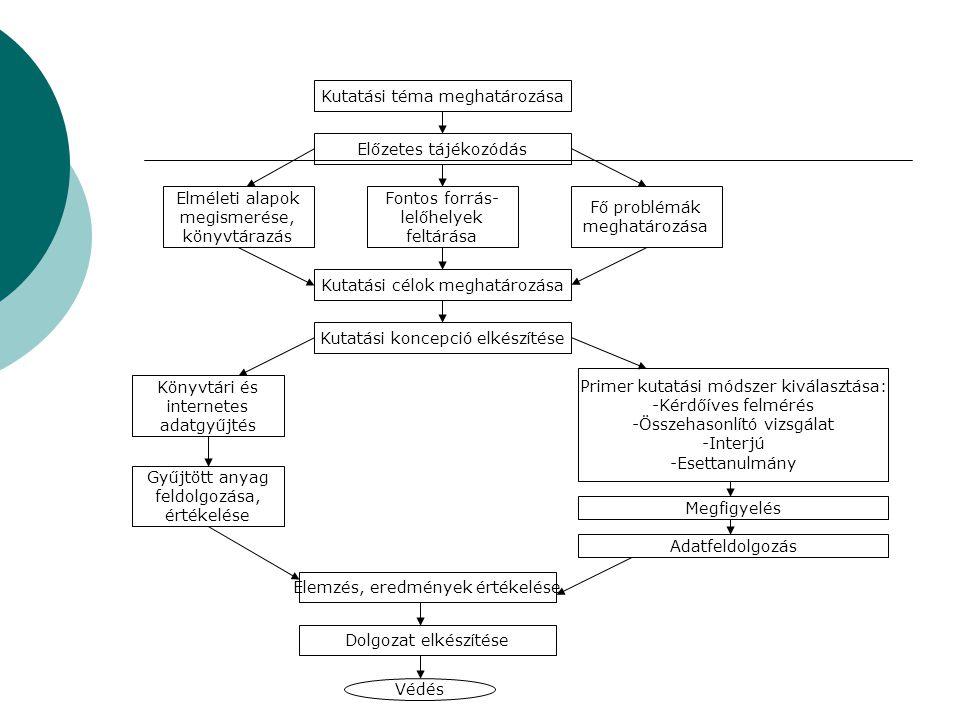 Kutatási téma meghatározása