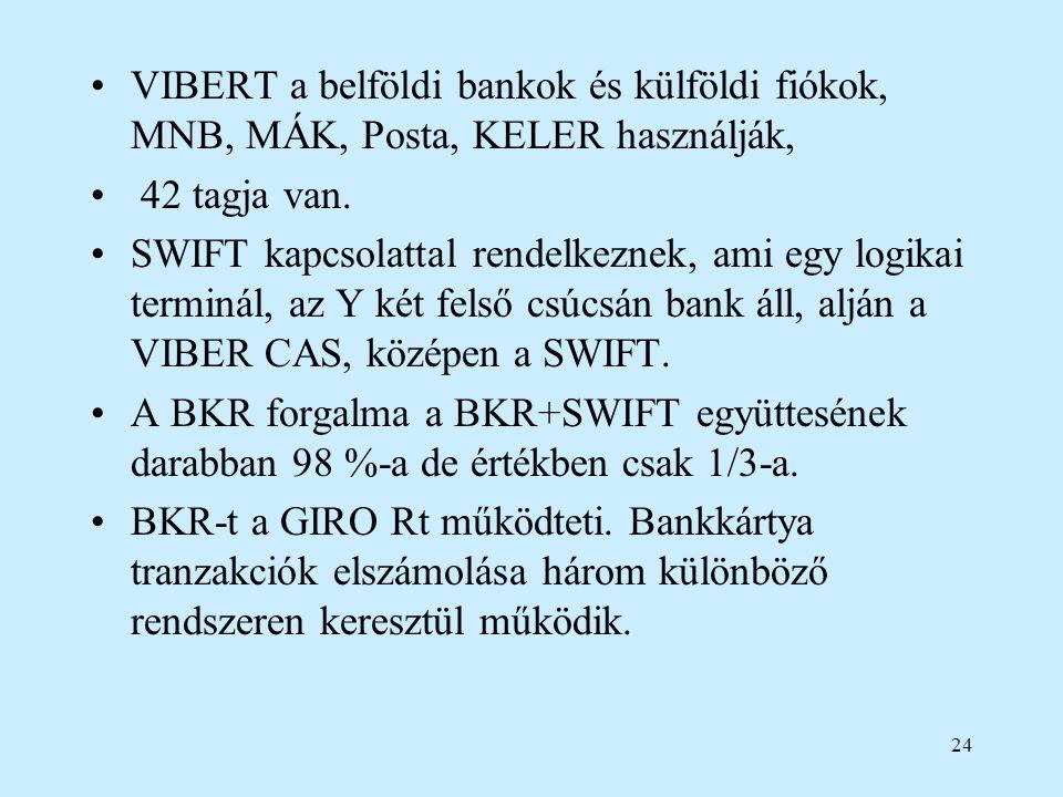 VIBERT a belföldi bankok és külföldi fiókok, MNB, MÁK, Posta, KELER használják,