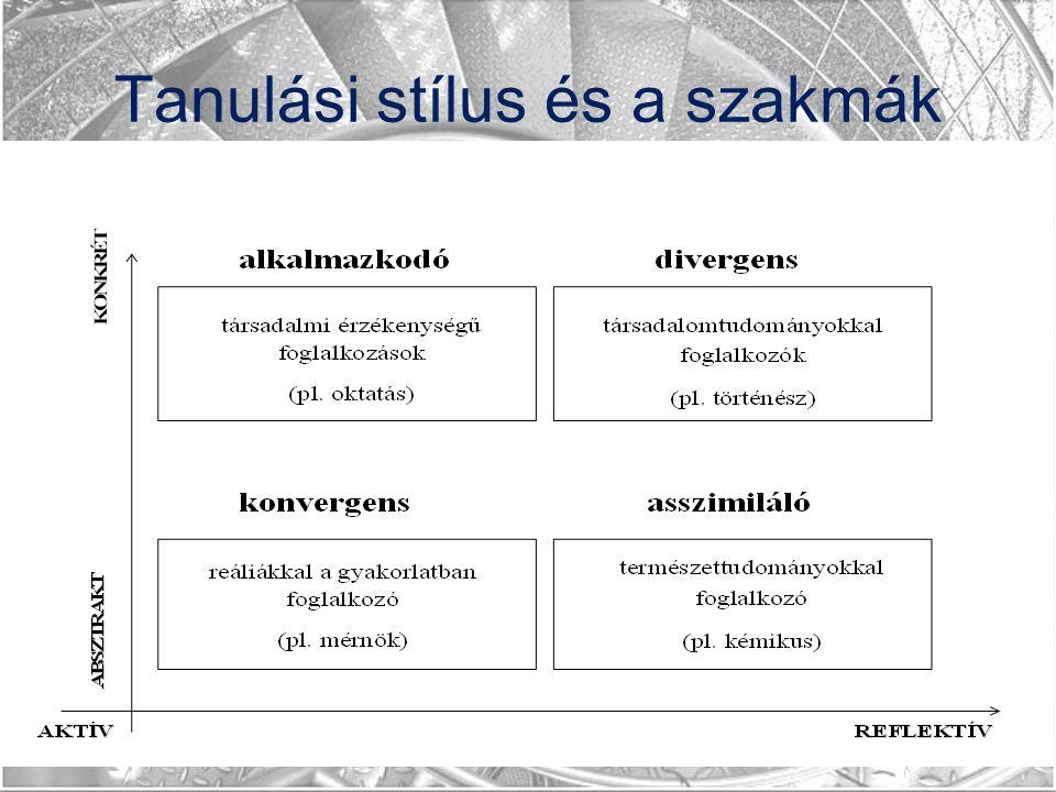 Tanulási stílus és a szakmák