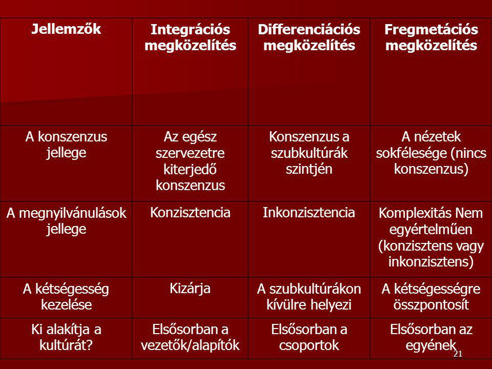 Integrációs megközelítés Differenciációs megközelítés
